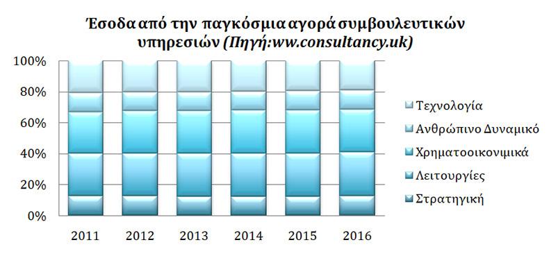 Έσοδα από την παγκόσμια αγορά συμβουλευτικών υπηρεσιών